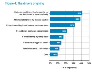 UHNWI_DriverofGiving
