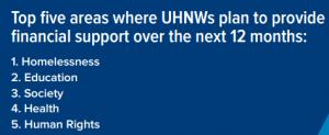 UHNWI_TopInterests