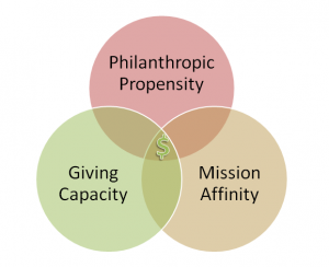 Propensity_Affinity_Capacity_Vin