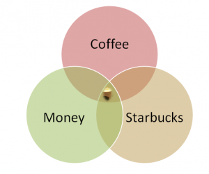 Starbucks_VinDiagram
